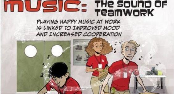 Escuchar música durante la jornada laboral aumenta la cooperación y el trabajo en equipo