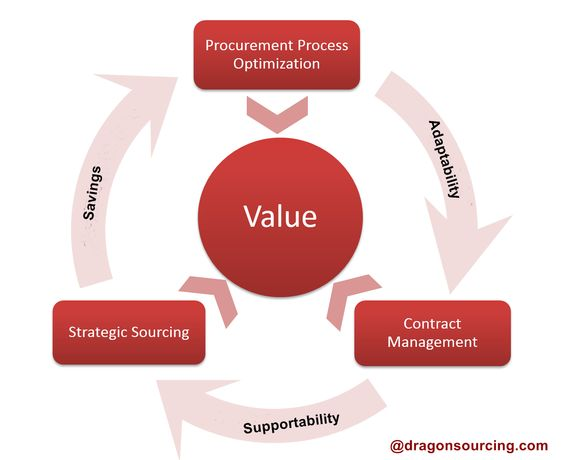 Know the process of procurement optimization with its proper - contract management