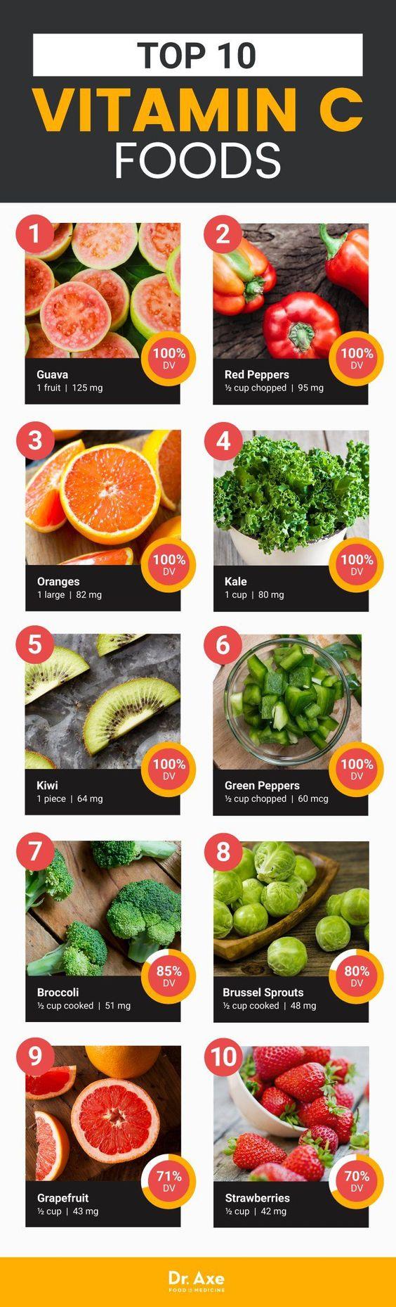 Vitamin C foods - Dr. Axe