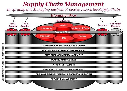 Logistics and Supply Chain Management interesting research report topics