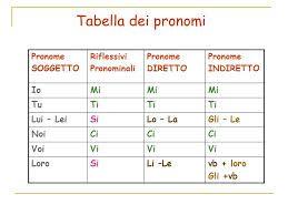 verbi pronominali italiano - Cerca con Google