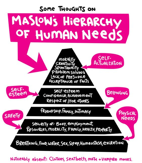 Maslow's Hierarchy In Illustration
