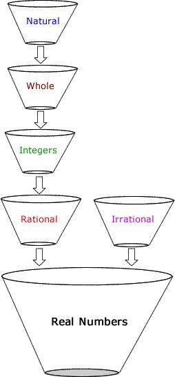 classification of the sets of real numbers using stack of funnels: