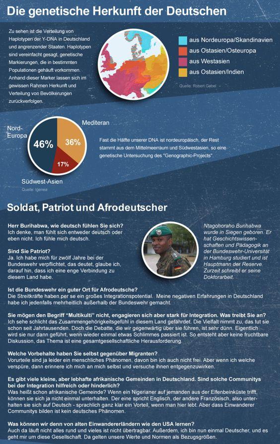 Deutschland, Thesen, Liebe, Migration, Einwanderung, Durchmischung