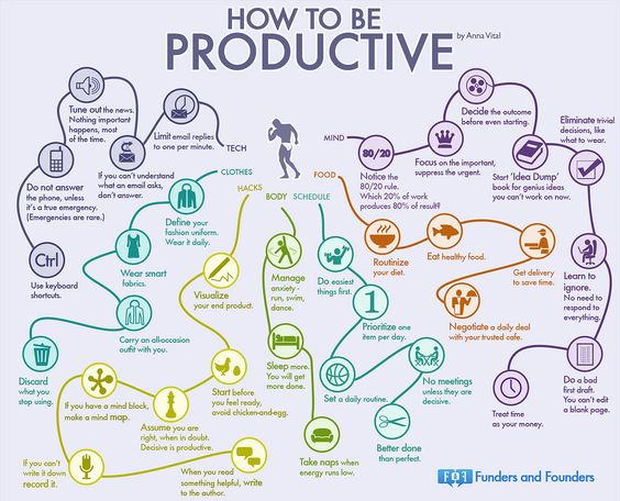 35 habits most productive people infographic                              …
