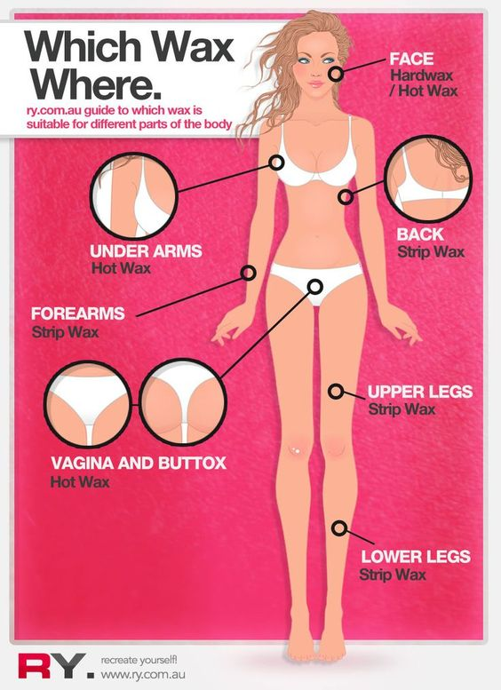 Infographic Ideas infographic yourself : Do It yourself waxing . An infographic guide to decide which wax ...