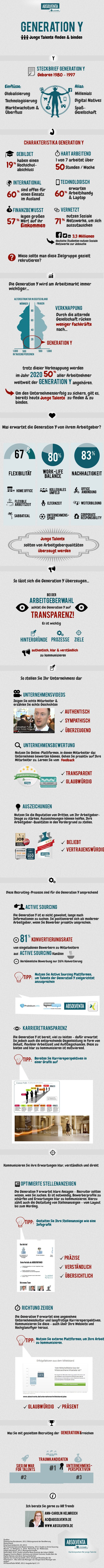 Klasse #Infografik zur Generation Y. Via @ABSOLVENTA Jobbörse