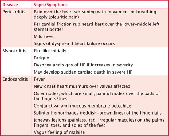 myocarditis blood and case study Carditis (inflammation of the heart or its surrounding tissue) includes myocarditis, pericarditis, and endocarditis myocarditis is the inflammation of the myocardium, pericarditis is the inflammation of the serous membranes covering the heart (pericardium), and endocarditis is considered the inflammation of the inner endothelial layer of the heart including the heart valves.