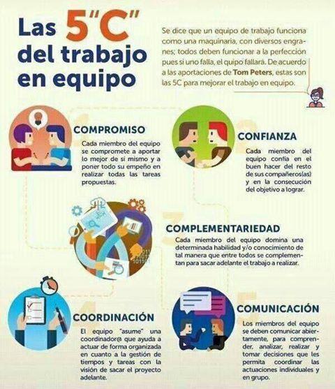 Pin De Sergio F Sosa Sanchez En Management Con Imagenes