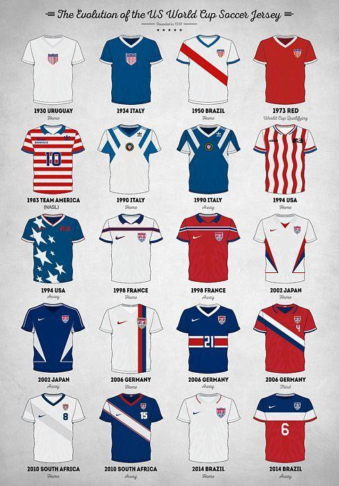 World Cup Soccer Us Usa America National Team Football Fifa Uefa Ball Jersey Kit Evolution History Athlete Olymp Soccer Jersey Soccer World Cup