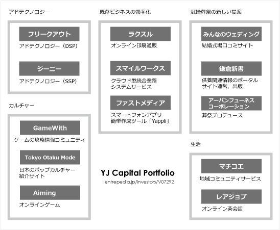 YJキャピタルの投資先