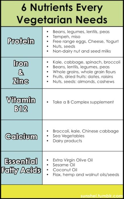 Here's a handy list of what nutrients you need and where you can get them from. Be sure to keep this in mind when grocery shopping!: