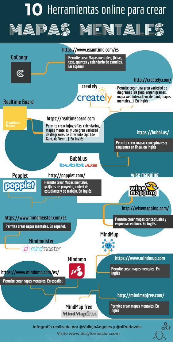 Infografía con 10 Páginas web para crear mapas mentales a través del Internet ¿Ya las conocías? Conoce más sobre el tema de los mapas mentales y cómo realizarlos, para que utilices de la mejor forma estas herramientas, en nuestro artículo: http://tugimnasiacerebral.com/mapas-conceptuales-y-mentales/que-es-un-mapa-mental-caracteristicas-y-como-hacerlos #mapa #mental