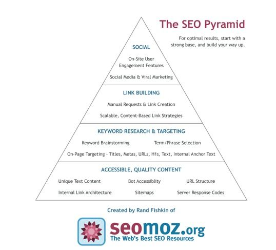 The SEO Pyramid by seomoz.org