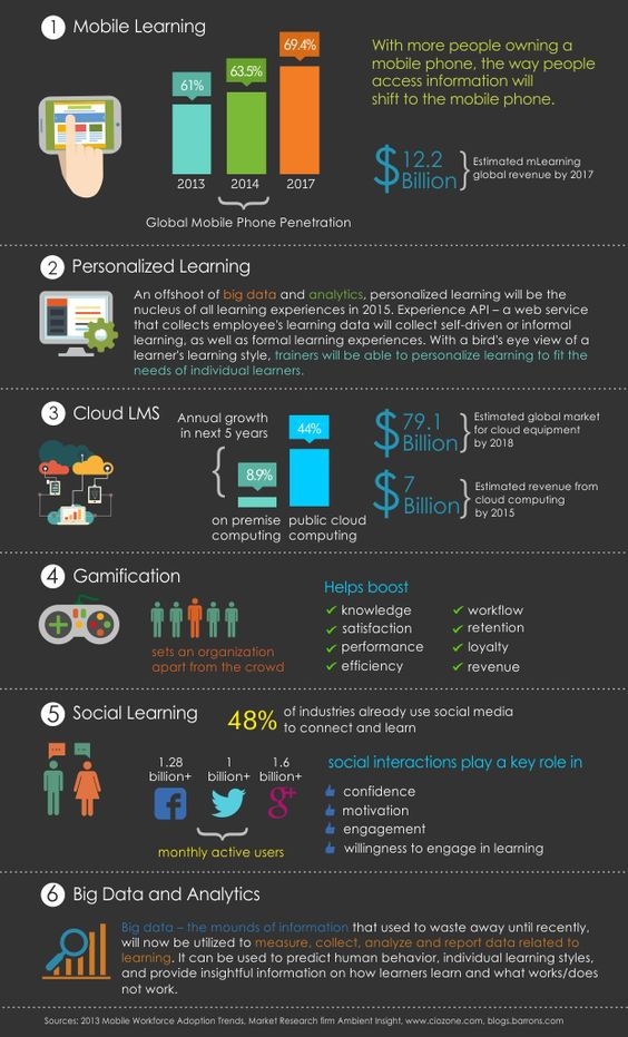 2015 Business eLearning Trends Infographic - e-Learning Infographicse-Learning Infographics
