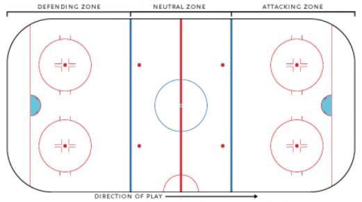 Ice Hockey Rules Ice Hockey Rink Zones Icehockey Ice Hockey In 2020 Ice Hockey Rink Ice Hockey Girls Ice Hockey