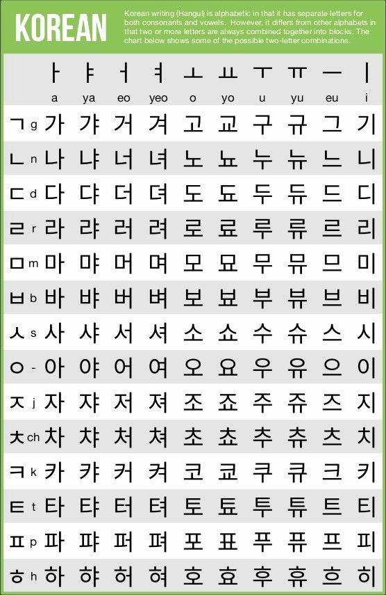 40 Korean Alphabet Letters Az Em 2020 Com Imagens Lingua