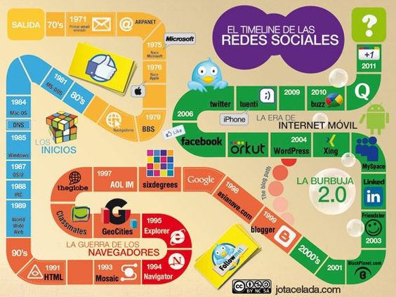 El timeline de las Redes Sociales