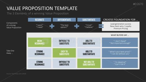 Value Proposition PowerPoint Template Persona e Value - value proposition template