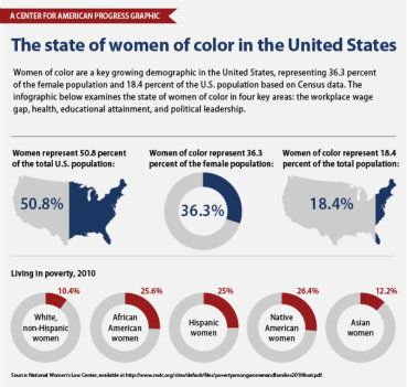 the issues of women leadership in the united states of america Fact sheet: the women's leadership gap the united states currently ranks 60th in women's political empowerment on the gender gap index get the latest on women's issues press contact sally tucker sstucker@americanprogressorg.