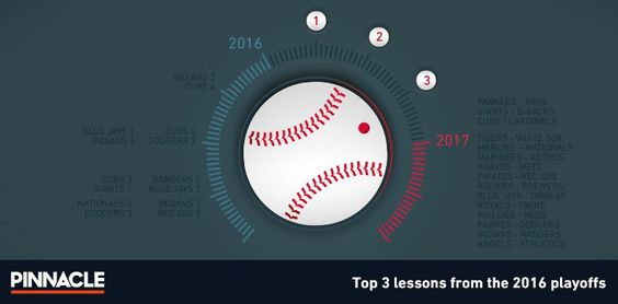 Top 3 lessons from the 2016 #playoffs. How to adjust your #baseball #betting in 2017. https://t.co/qPzvkAuatS ▶️