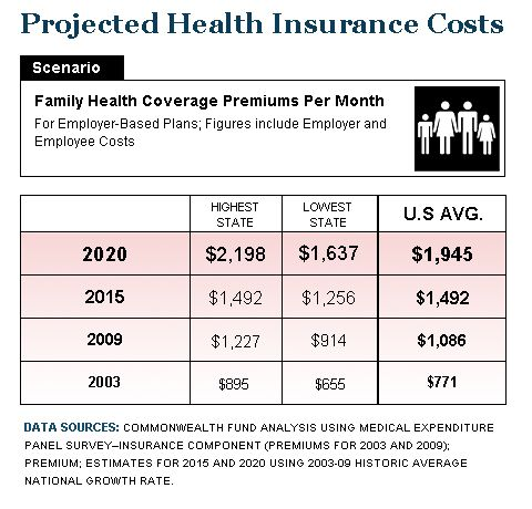 Employers Paying More Workers Getting Less For Health Insurance