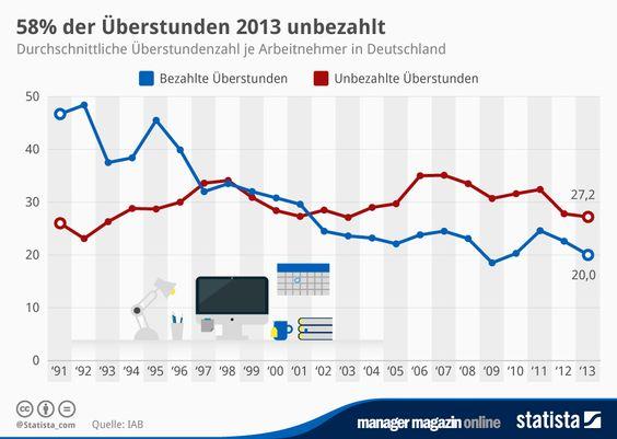 Infografik: 58% der Überstunden 2013 unbezahlt   Statista