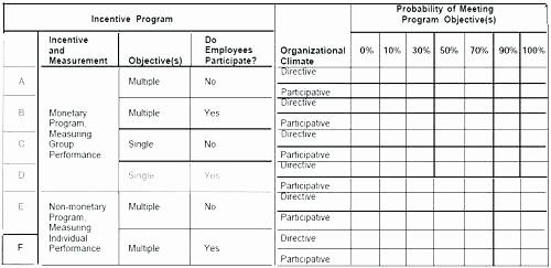 Employee Compensation Plan Template Unique Employee Incentive Plan Template Skincense How To Plan Incentive Programs Templates
