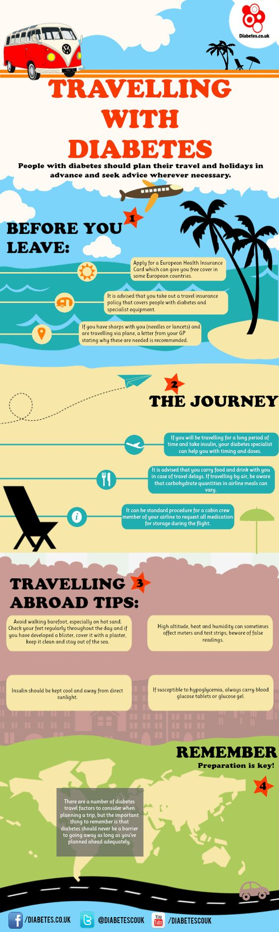 Travelling with diabetes infographic #diabetes