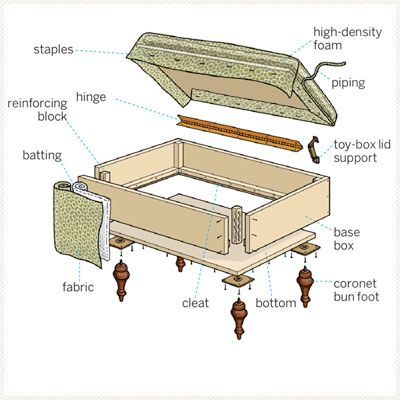 Illustration: Gregory Nemec | thisoldhouse.com | from How to Build a Storage Ottoman