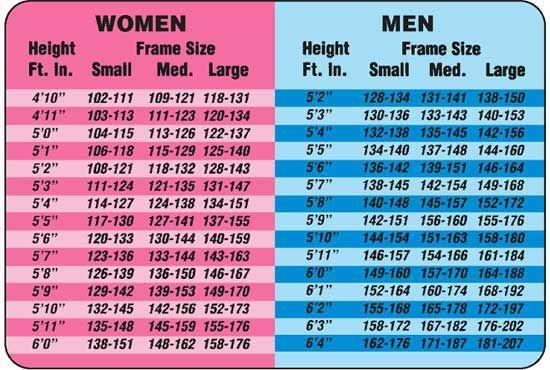 ideal bmi for women chart - Ecosia