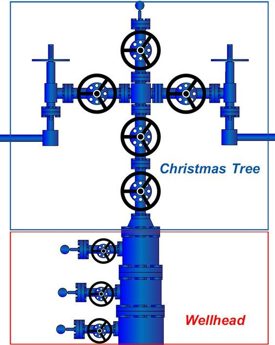 Oilfield A Christmas Tree Oilfield Lingo Oil And Gas Oilfield Oil Rig
