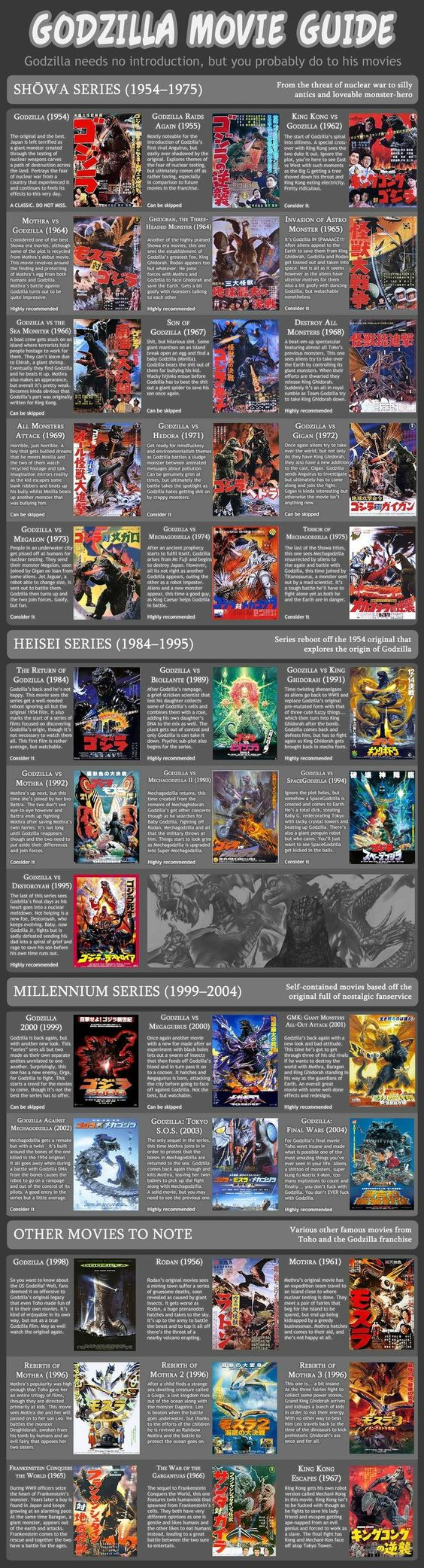beginner's guide to godzilla. (my apologies if the F-word offends some people.)