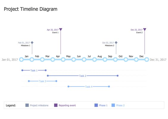 Project #Timeline #diagram is the best broad overview of a - project timeline