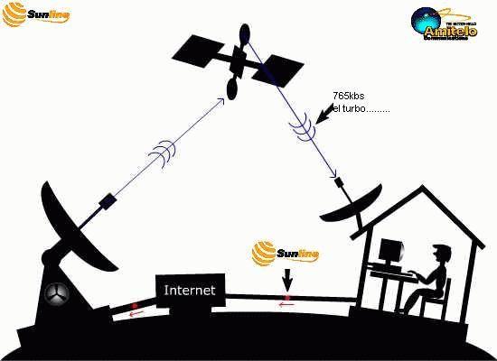 11. Algunas tecnologías proveen comunicación en una sola vía, otras en dos vías simultáneamente. Algunas operan en a bajos niveles otras a altos niveles. Algunas análogas otras digitales.