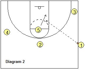 Sideline out-of-bounds play - Triangle