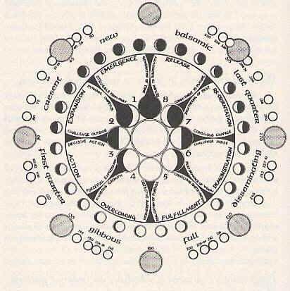 Mandalas charts and the shoulder on pinterest - Mandalas cycle 3 ...