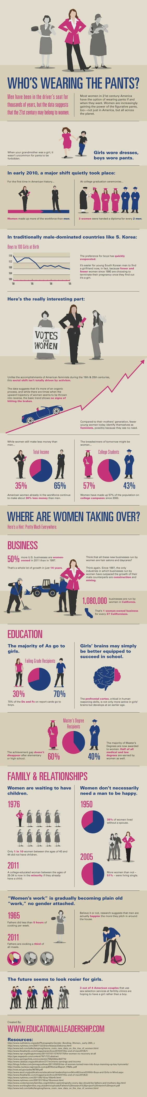 Summarize 'Gender bias' in the media in terms of its ability to influence society?