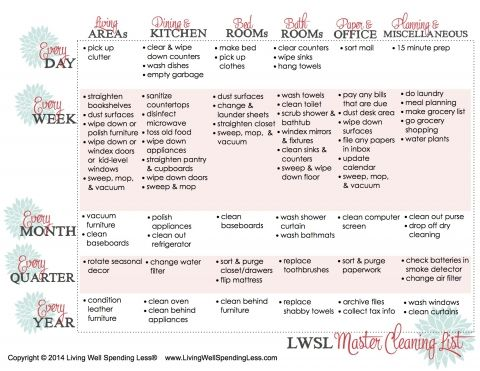 LWSL Master Cleaning List