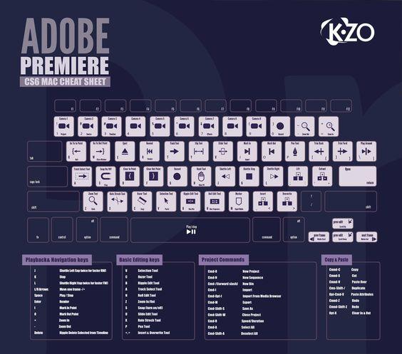 Atajos de teclado para Adobe Premiere CS6 (Mac) #infografia ...