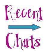 Recent Charts