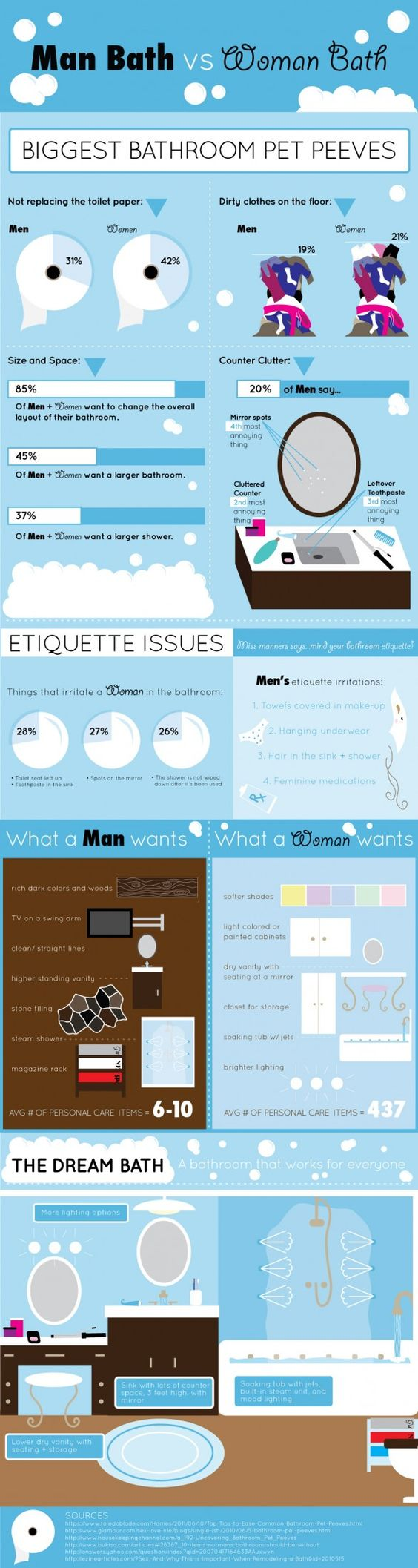 The Man Bath versus The Woman Bath