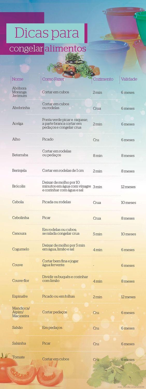 Veja o tempo de cozimento de vegetais (Foto: TV Globo):