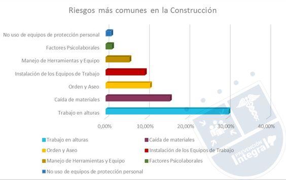 Riesgos más comunes en la construcción