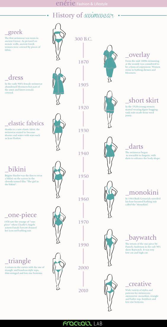 Inauguriamo una nuova rubrica qui a Enérie: vi porteremo alla scoperta della storia dei capi di abbigliamento (e non solo) attraverso i secoli. Iniziamo con un argomento estivo per augurare buone v...: