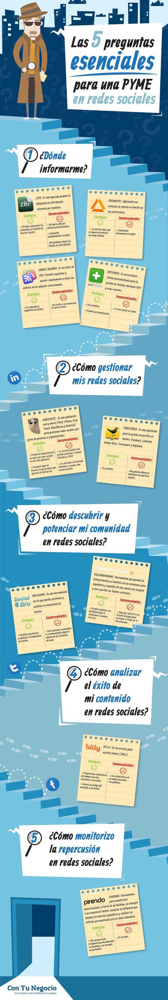 5 preguntas esenciales para Pymes en redes sociales