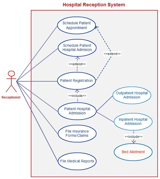 Use case diagram for hospital management system download complete atputharajah rasikaran arasikaran on pinterest rh pinterest com use case diagram actor use case diagram for student information system ccuart Choice Image