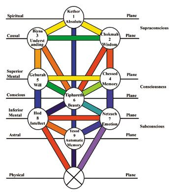 Image result for Wiki Commons picture of the Hebrew Tree of Life