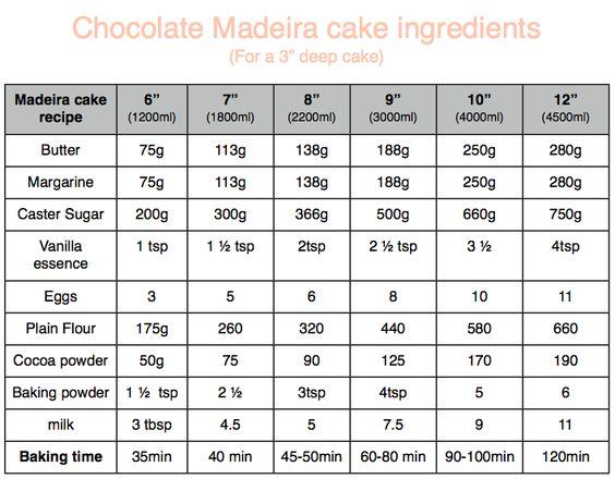 Inch Madeira Wedding Cake Recipe