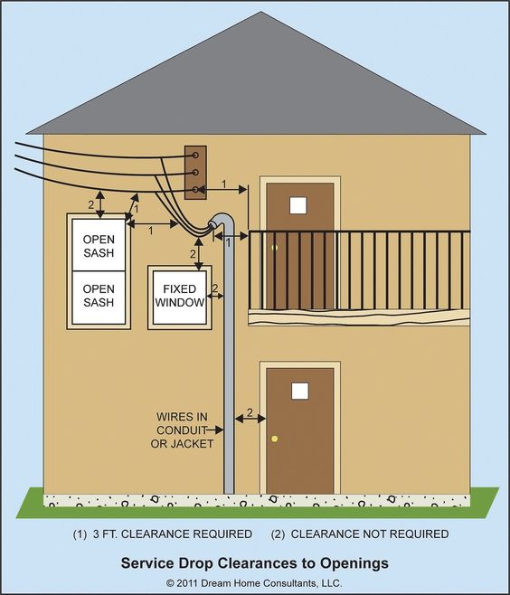 Service Drop Clearances And Installation Home Owners Network Homeowner Home Inspector Installation